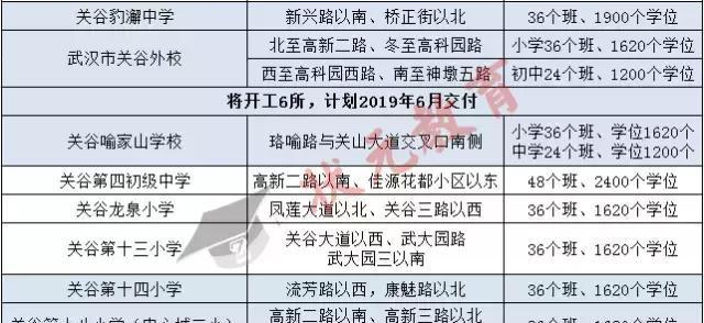 武汉光谷入学难?模板片区将新增20所中小学!小学生成长小学图片