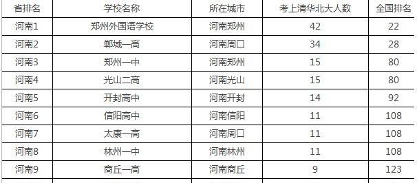 河南高中高中民办,第一郑州外国语,当之无愧!淄博排名排名重点图片