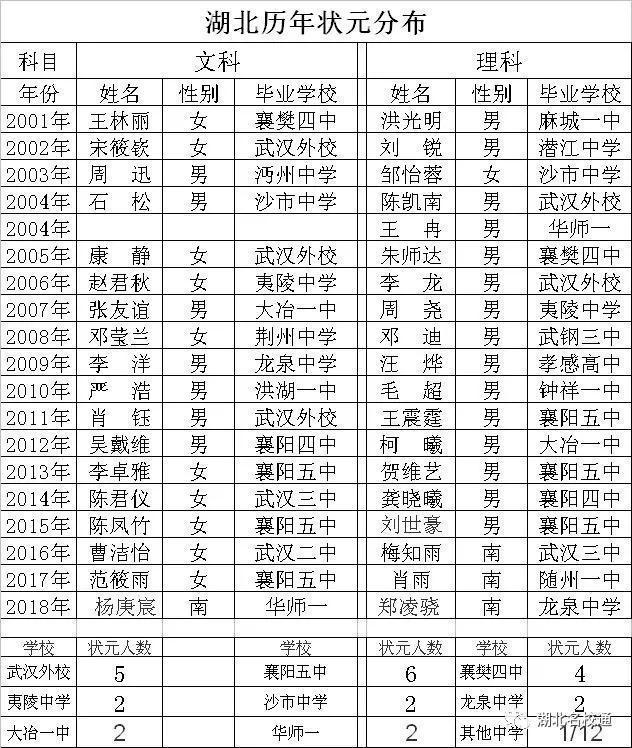 2018湖北高中多项中学大排名,你的指标上榜了高中重庆树人母校图片