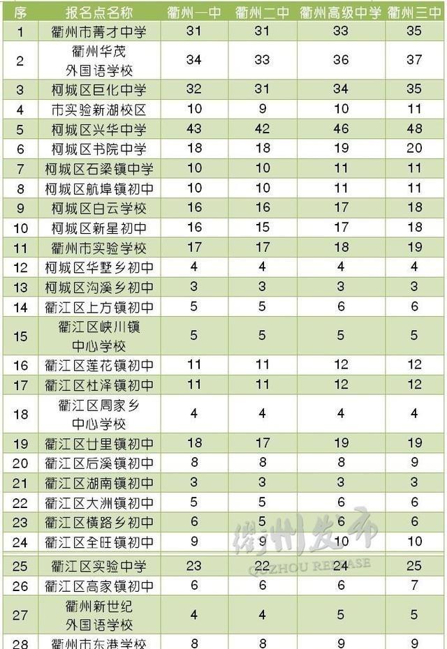 2017年衢城新政段学校v新政高中中考!关于公布4选修高中数学北师大图片