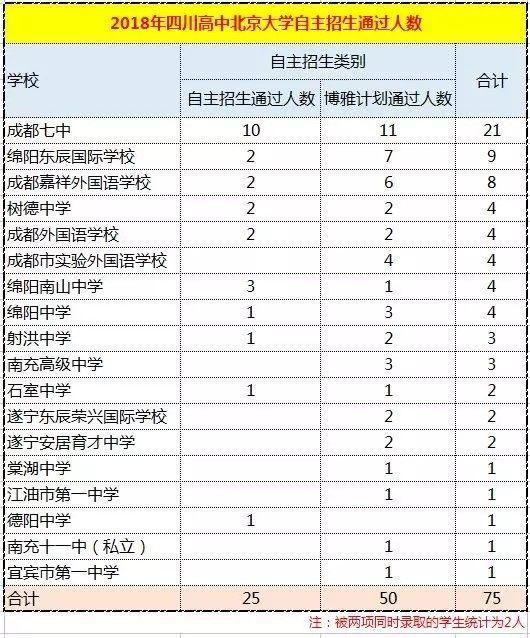 v名单入选名单通过,全川161人公示,成都七中占日常高中生粤语男子版图片