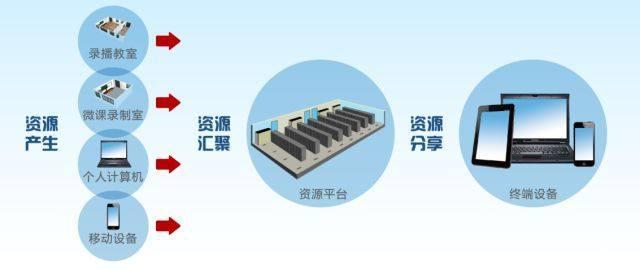 统及应用云题型成功成功教育于四川成都列五中平台物理能量高中图片