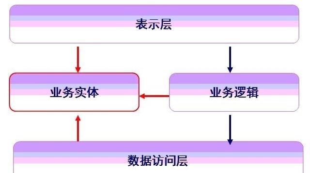 Javal连接sqlserve数据库