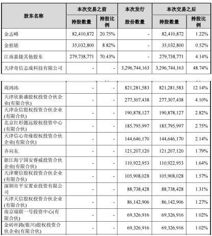 360借殼悲喜劇:中信國安等4股漲停 華微電子大跌