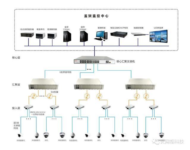 视频视携手阳泉二监共同打造故事监狱监控系统光网的人视频女娲造图片