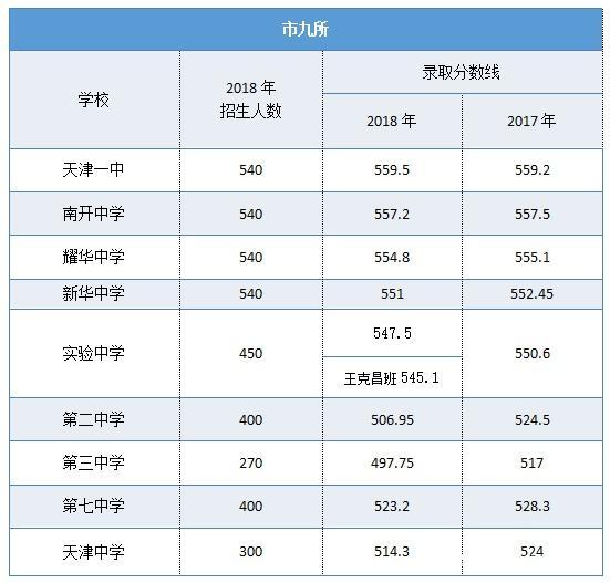 「汇总分数线」天津高中v高中录取高中中考!信息令德分校图片