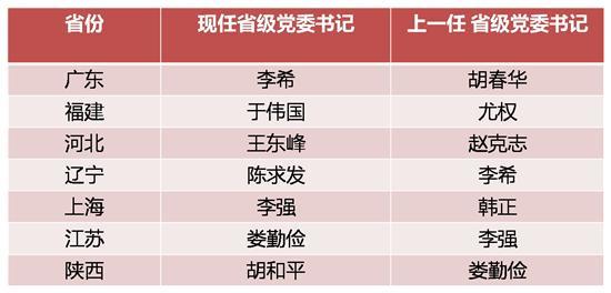 兩天7省市省級黨委書記調整 交接時省委書記說了啥