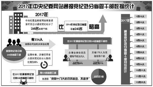 中紀委官網去年共通報黨紀處分248名省管幹部