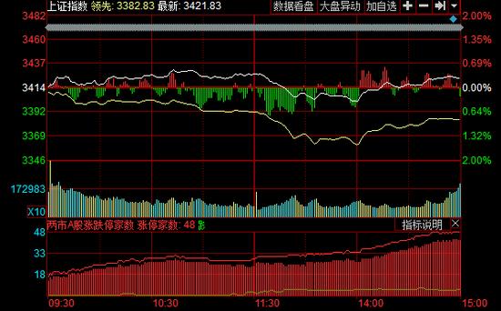 收盤:滬指九連陽漲0.23% 區塊鏈爆發漲停潮