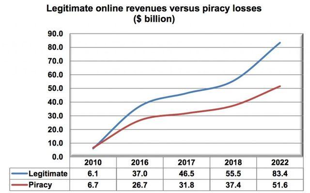 你正在看的網絡盜版資源,可能會讓視頻網站損失 500 億美元