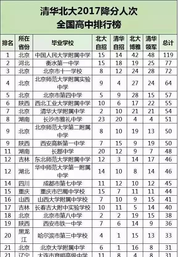 清华高中2017年在全国高中降分排行北大录取2017成绩查询人数郑州图片