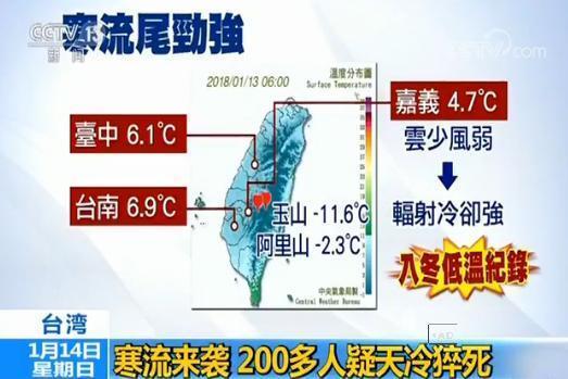 台灣創入冬以來溫度新低 已有244人疑因天冷猝死