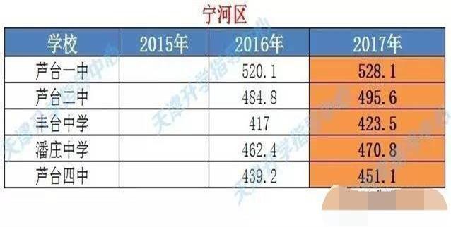 2017年天津中考各高中录取分数线年高,近三汇总中萝莉图片