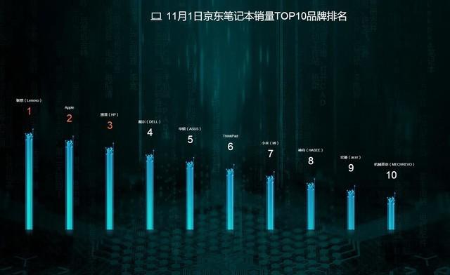 截至12時京東銷量戰報 蘋果竟然是第二?!
