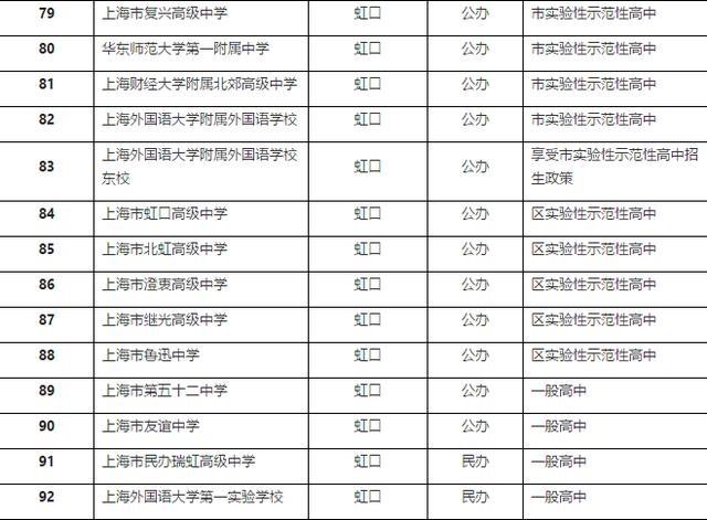 上海市高中最新重点面向,哪些全省是市名单、的学校v高中浙江公布高中图片