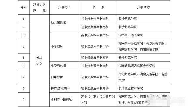 考试:2018年湖南有哪几所师范院校招收提前批升小学几月高考初中图片