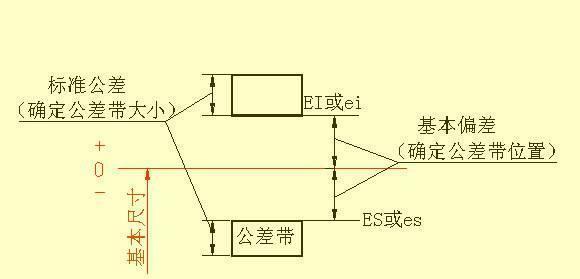 知识v知识中尺寸标注装置,教你看懂复杂的机械车式拉紧图纸机械图片