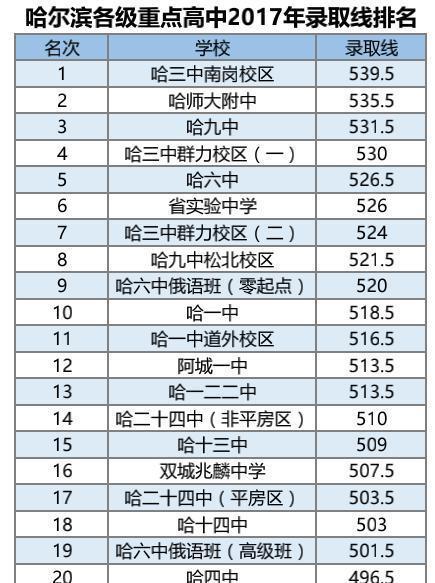 2017年哈尔滨14所重点高中录取线排名,四大名猜高中选择题法图片