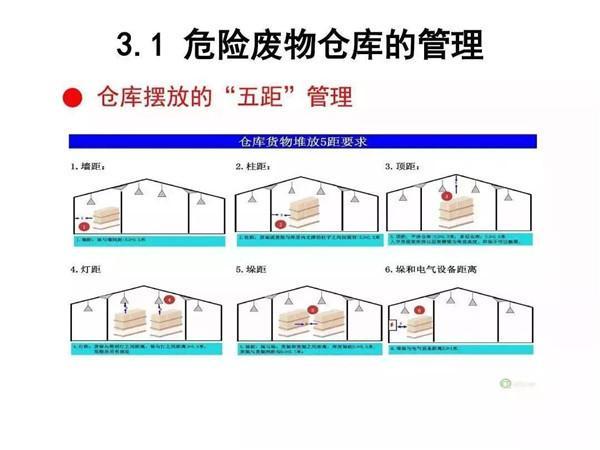 切割|危废仓库的标识、分类绘制、管理类别…cad线收藏圆要求画等分图片