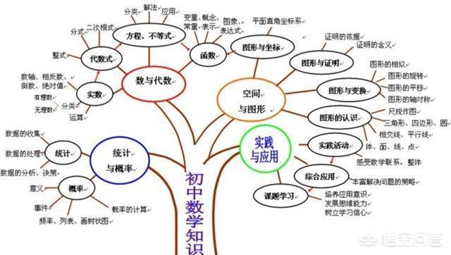 高中数学和初中数学的区别与联系黄宗林高中实验莘县图片