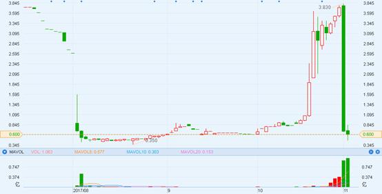 記錄一隻最會表演的港股:泰錦控股(08321)9個交易日漲3倍,1天全跌沒