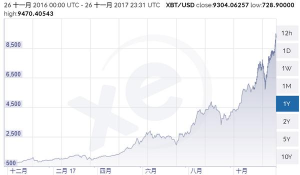 比特幣突破9000美元再創新高 年內已上漲十倍
