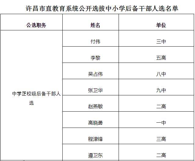 许昌市直老师领导初中整,有没有你的初中?三中周第二周记大调图片