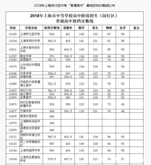 2018青浦区、松江区、闵行区高中录取分数线徐州树人高中分数线图片