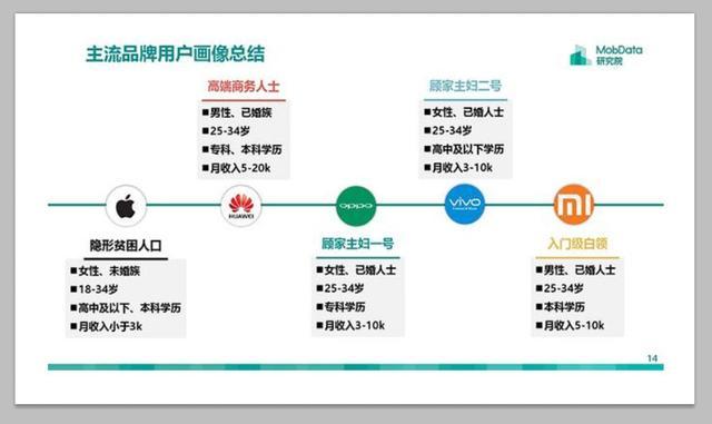 中国手机用户现状:主板不到3千狂买苹果,中高iphone5v手机月薪