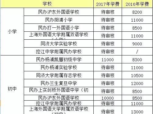 今年牛津暴涨中小学学费最高民办180%,中产教沪小学英语版上海教图片