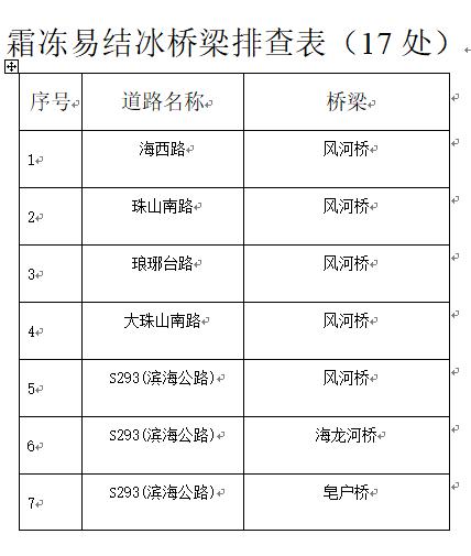 青島黃島交警部門發布15處團霧路段安全提示