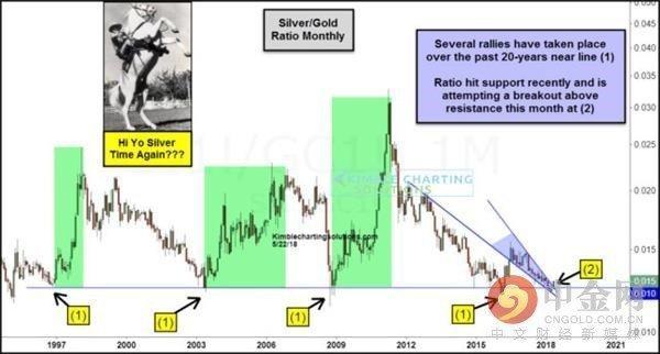 买黄金不如买白银?银\/金比有望走出下降楔形!