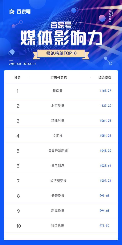 榜单 百家号媒体影响力排行榜第十三期(11.05-