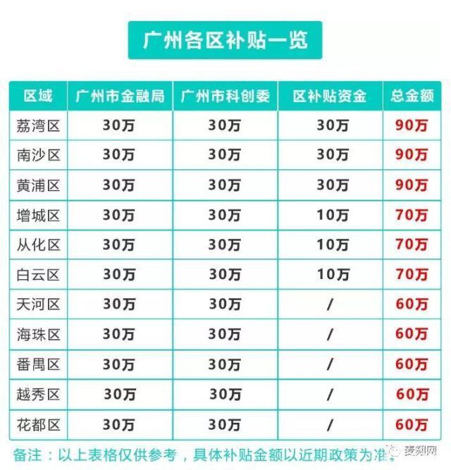 广州高企认定新四板挂牌