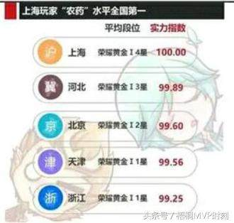 王者荣耀:全国省份实力排名,北京仅第三,第一果