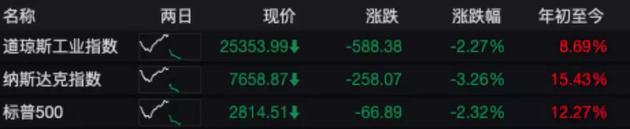 """美股惨遭""""血洗"""",市值瞬间蒸发1.2万亿!原因是中国600亿美元反制,"""