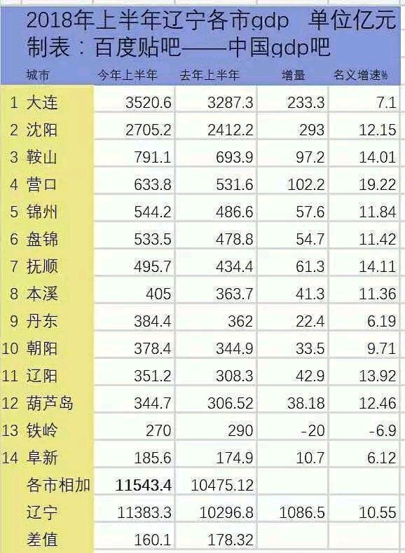 2018半年辽宁省各市GDP:八市不足500亿,最低
