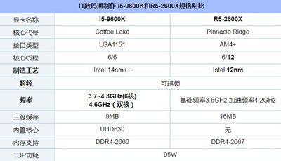 Intel i5-9600K和AMD R5-2600X哪个CPU更好