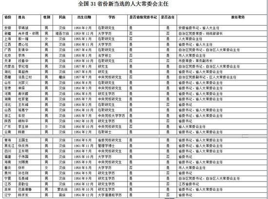 31省份新一屆人大常委會主任全部選出:「50後」為主力軍