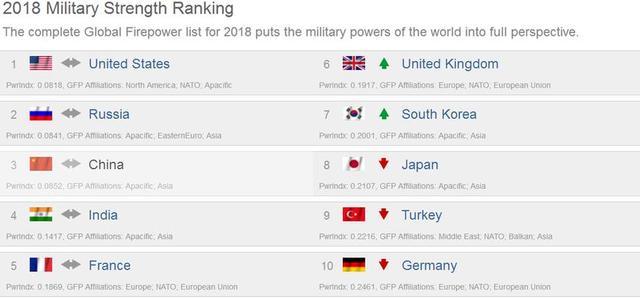 2018军事实力排行前十国中,五个半在亚洲,成为