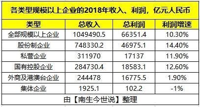 2018年中国的民营企业、国有企业、外资企业