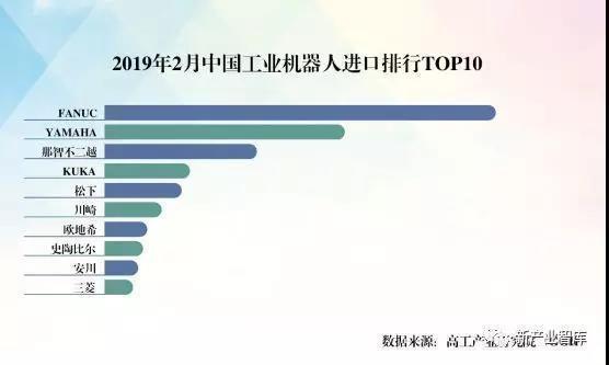 2019年2月中国工业机器人进口数量排行TOP1