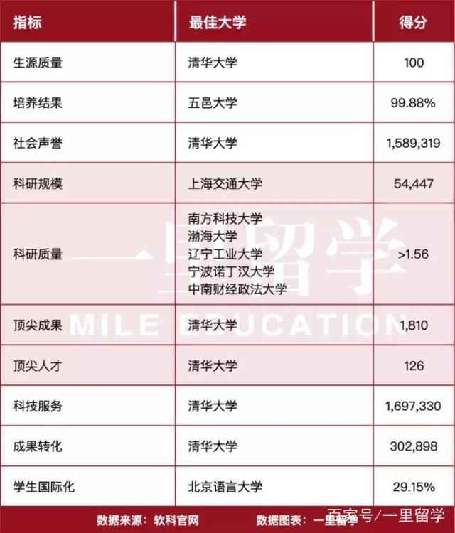 软科2019中国最好大学排名全方位解析