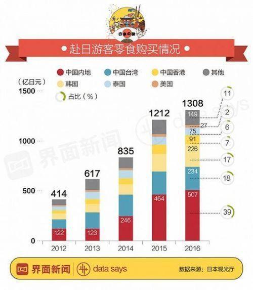 中国游客去日本人均消费1.4万 零食开支全球第