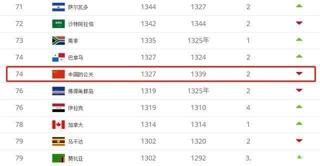 国际足联最新男足世界排名中国再次下跌2位!日